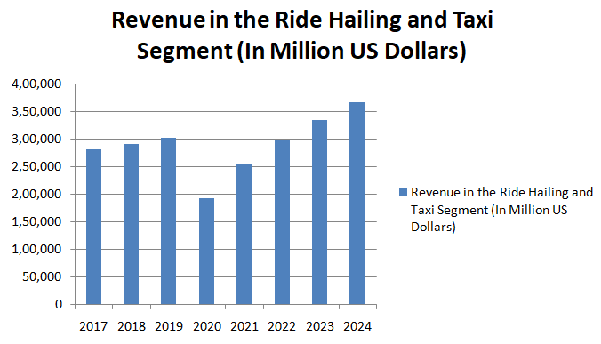 Revenue in the Ride Hailing and Taxi Segment (In Million US Dollars)